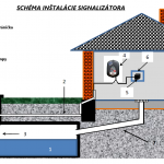 signalizátor naplnenia nádrže